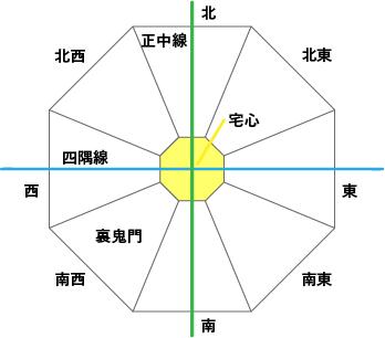 正中線・四隅線の家相