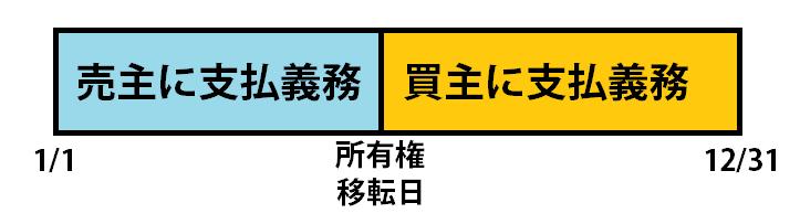 koteisisanzei
