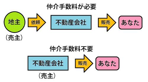 仲介手数料が必要な場合と不要な場合の関係図