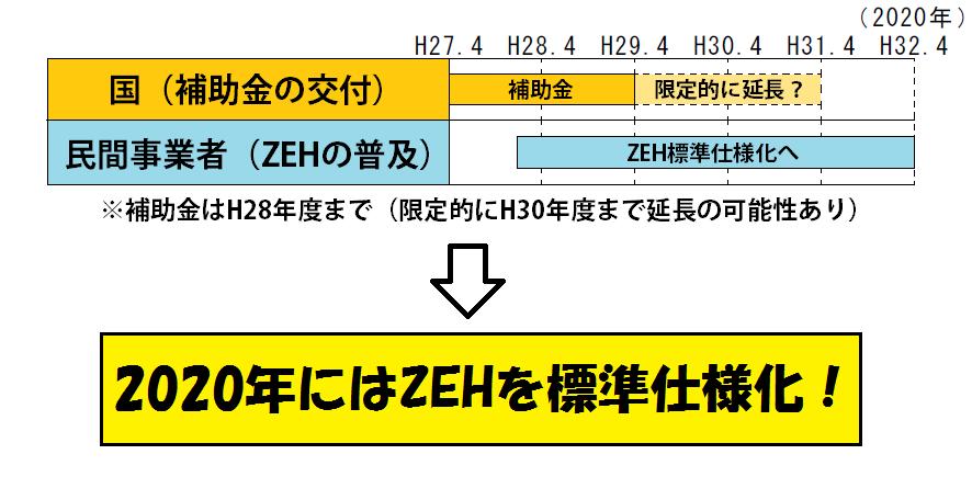 zehroadmap