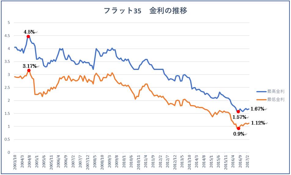 【フラット35】金利の推移と今後の変動予想!最新金利の調べ方も