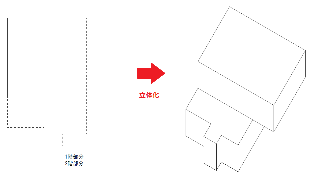 ここまで変わった形の建物は少ないと思いますが、例題としてあえて変わった形にしていると思ってください。