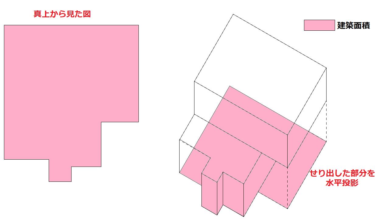 3階以上の階数の建物でも考え方は同じで、1階よりせり出した部分がある場合、その部分を水平投影して1階に加算した面積か、真上から見たときの面積が建築面積 です。