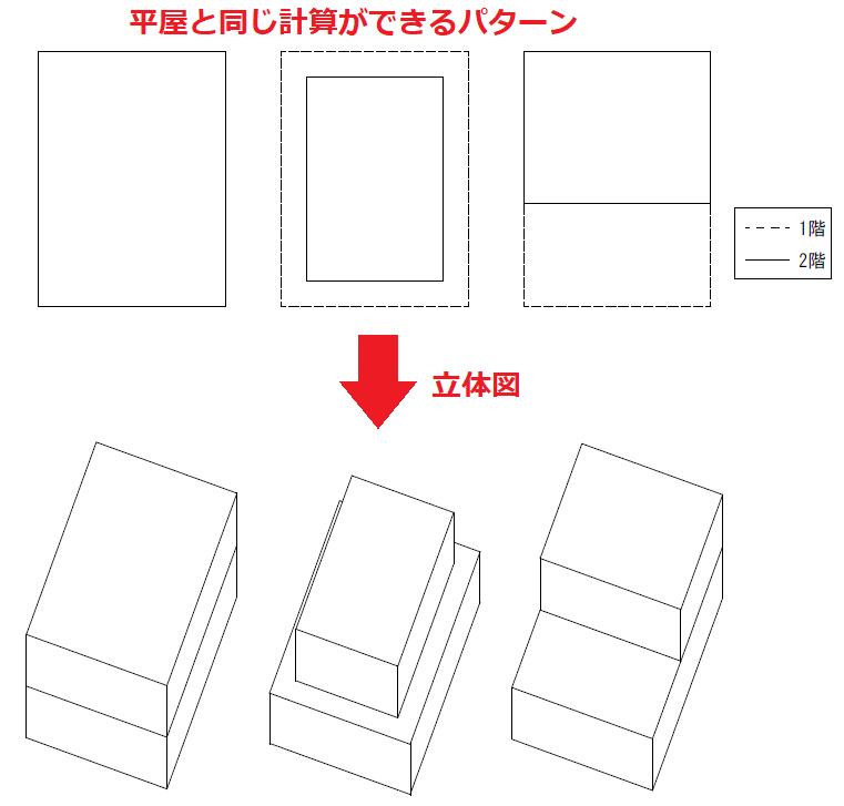 2階建ての2階部分が1階と同じ大きさ(総二階)または1階より小さく、2階が1階の範囲内に全て納まっている場合、平屋と同じ求め方方で建築面積 を求めることができます。