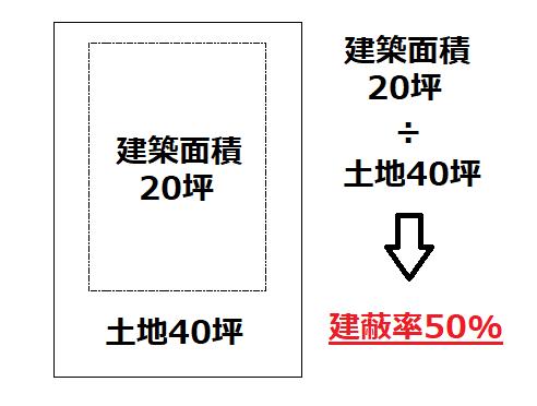 土地と建築面積による建ぺい率の図