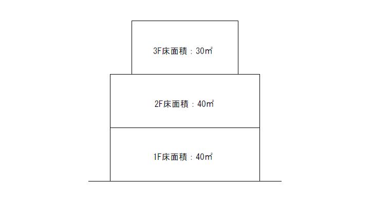 上の図のような建物の場合、それぞれの階を合計した110㎡(40㎡+40㎡+30㎡)が延べ面積です。
