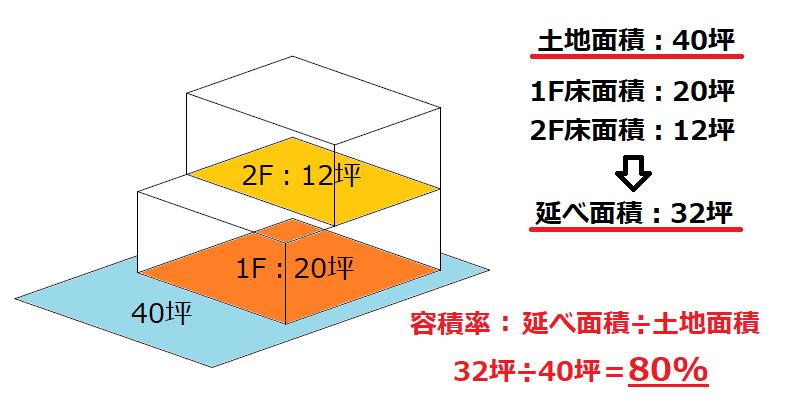 土地面積と延床面積による容積率の図