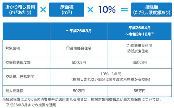 投資税額控除の表