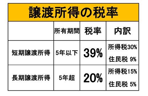 譲渡所得の税率表