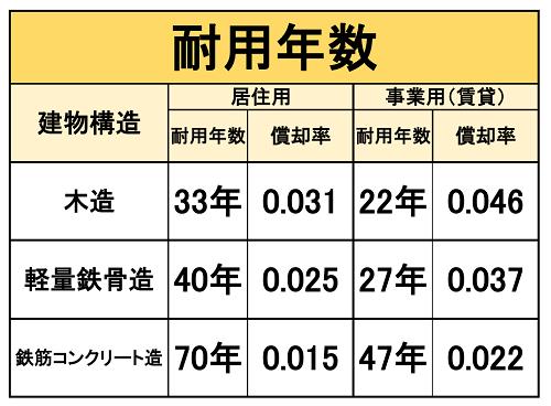 建物構造と耐用年数に応じた減価償却率表
