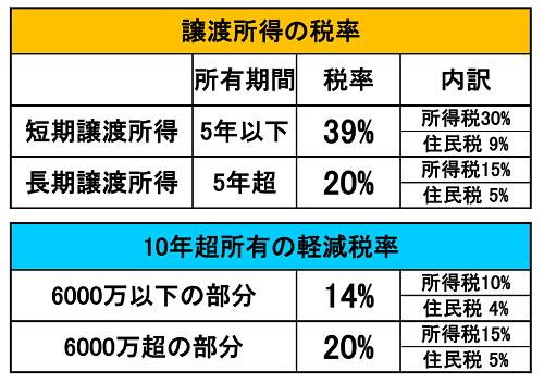 10年超所有の軽減税率表