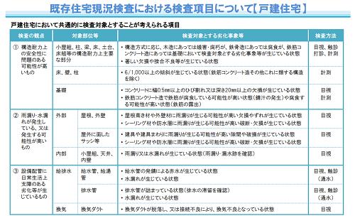 既存住宅現況検査における検査項目について(戸建住宅)