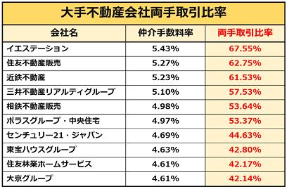 大手不動産会社の両手取引比率表