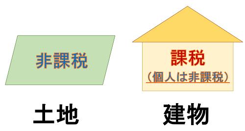 土地は非課税、建物は課税のイメージ図