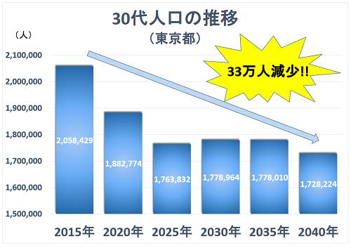 30代人口の推移グラフ