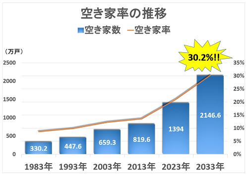 空き家率の推移グラフ