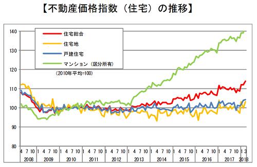 不動産価格指数(住宅)の推移グラフ