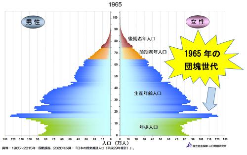1965年の人口ピラミッド