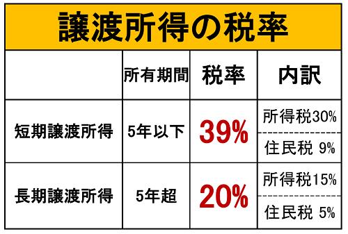 譲渡所得税率表