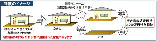 空き家の3,000万円特別控除の制度イメージ