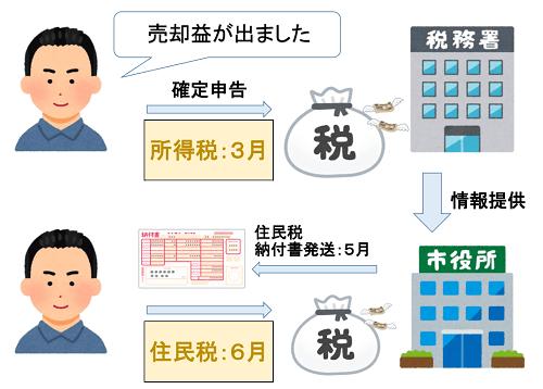 税務署と市役所の関係図