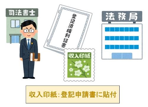 収入印紙を登記申請書に貼付