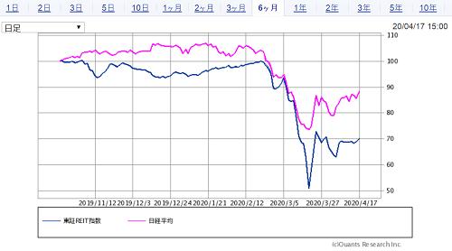 SBI証券 東証REIT指数と日経平均