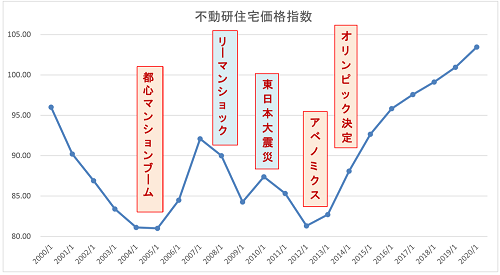 不動産研究所東京の住宅価格指数(2000年~2020年)