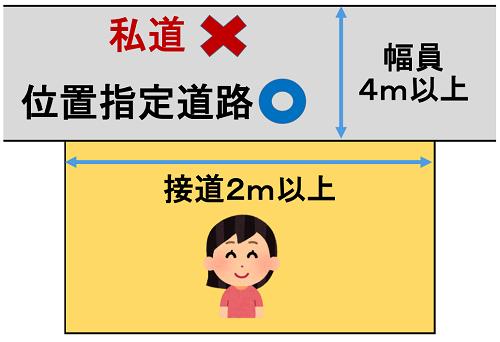 位置指定道路の申請をして接道義務を満たしている例