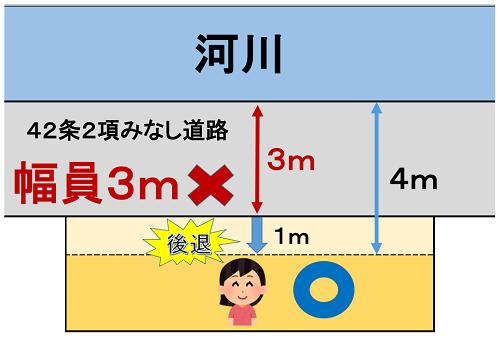 セットバックと42条2項みなし道路の申請をして接道義務を満たしている例(向かいが河川)