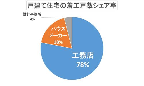 戸建住宅の着工戸数シェア率グラフ