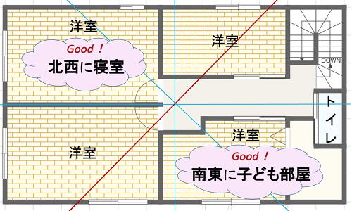 家相・風水の完璧な間取り(二階建ての2階)