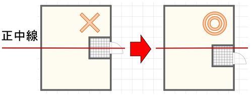 正中線にかかっている玄関をずらして最適にした間取り