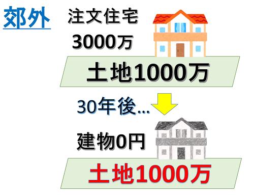 郊外の1000万円の土地に3000万円の注文住宅を建てた場合の30年後