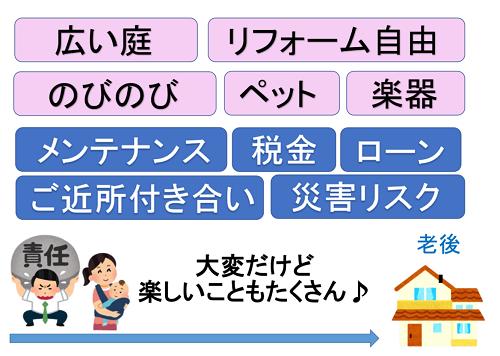 持ち家暮らしのイメージ図