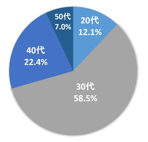 住宅ローンを借り入れた人の年代別割合 円グラフ
