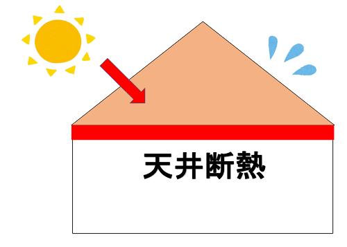 天井断熱のイメージ