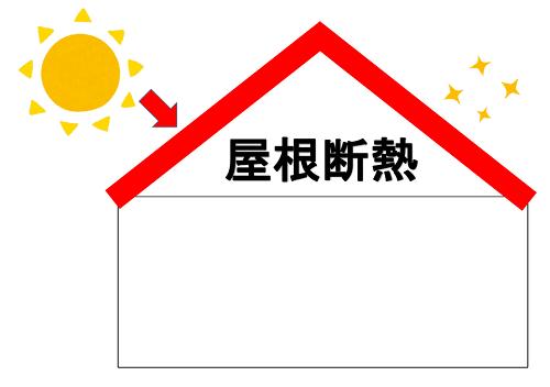 屋根断熱のイメージ