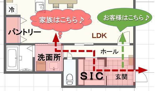 玄関からリビングへの家族用動線が便利な間取り例