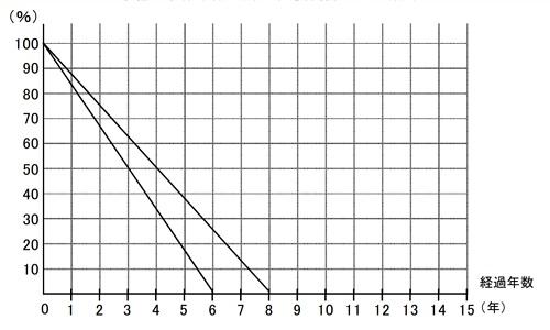 原状回復費用の負担割合のグラフ