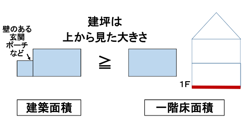 建築面積と一階床面積の違い