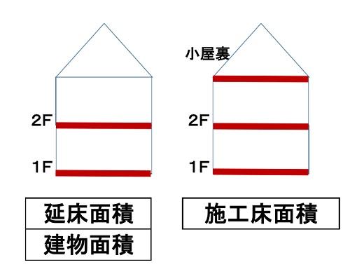 延床面積と施工床面積の違い